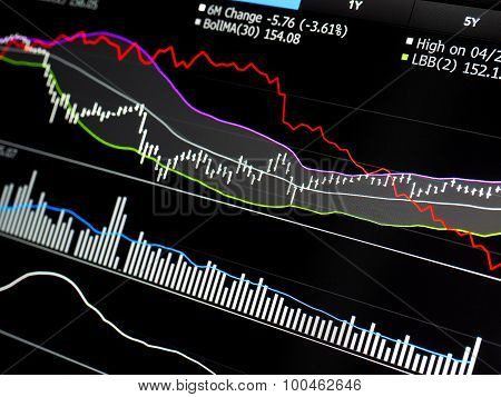 Trading Chart Of Stock With Averages