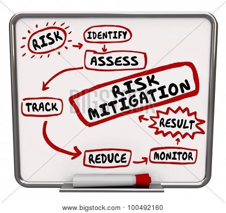 Risk Mitigation process, system or procedure drawn on a dry erase message board to illustrate the steps of preventing injury and lawsuits by reducing liability