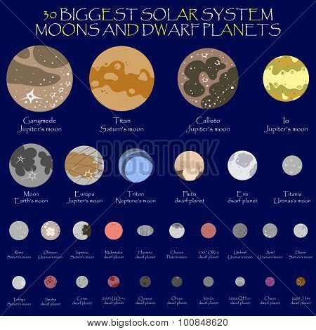 Solar system dwarf planets and moons
