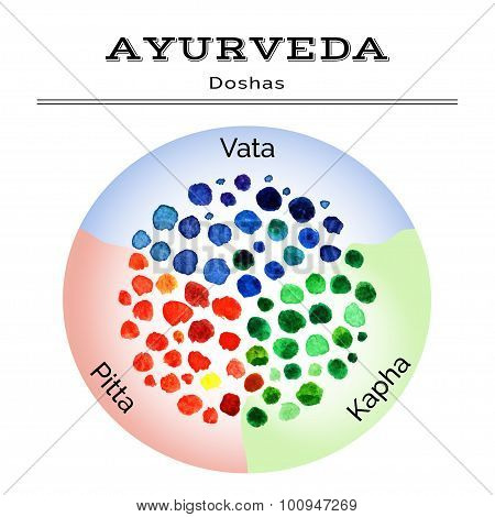 Ayurveda vector illustration with watercolor texture.