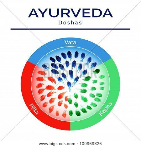 Ayurveda doshas with watercolor texture.