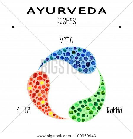 Ayurveda doshas in watercolor texture.