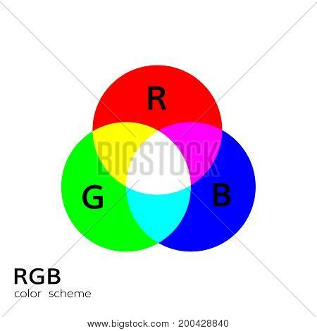 Rgb color mode wheel mixing illustrations overlay color