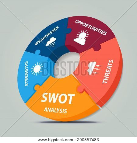 SWOT Analysis 3d circle puzzle design illustrated with weather elements - project management template