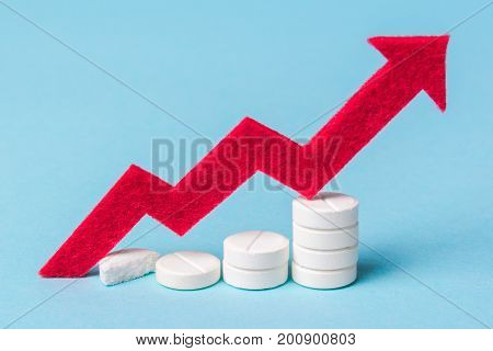 Increase in the dose and price of pills and medical care. Increase in the price of health insurance. The arrow of the diagram grows up.