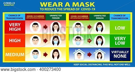 Set Of Risk Spread Covid Poster Or Mandatory To Wear A Face Mask Or Risk Of Transmitting Covid-19 Co
