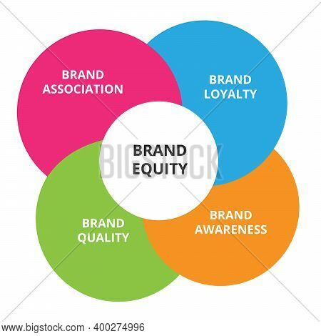 Brand Equity Element Loyalty Awareness Quality Association In Diagram Infographic With Flat Style