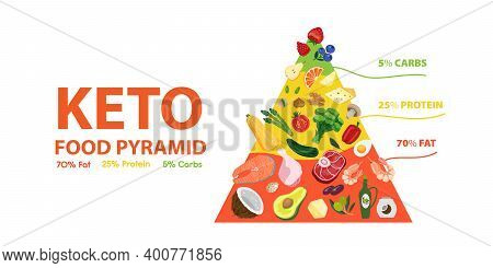 Ketogenic Diet Food Pyramid. Keto Diet Concept Of Healthy Nutrition Low Carbs, Fats, Proteins. Vecto