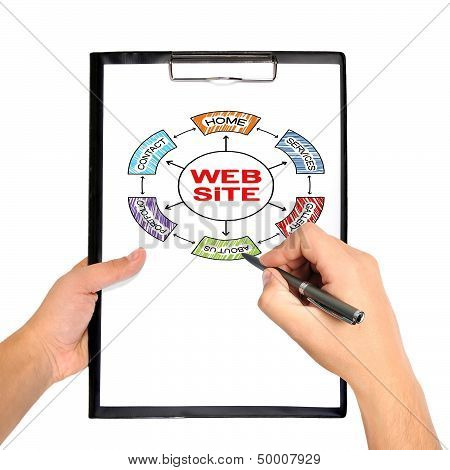 Clipboard With Web Site