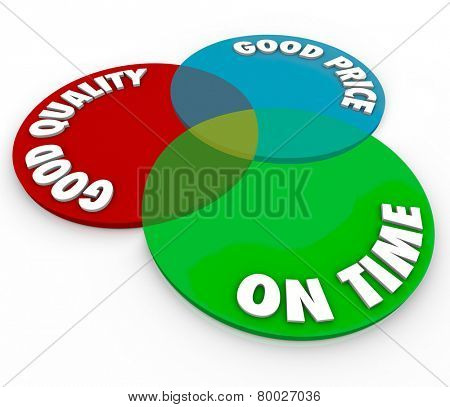 Good Price and Quality with On Time service as words on a venn diagram of three circles to illustrate perfect customer support or products