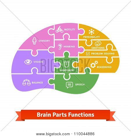 Puzzle tiled brain functions shilouette with icons