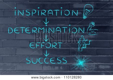 Motivational text with words: Inspiration, Determination, Effort, Success