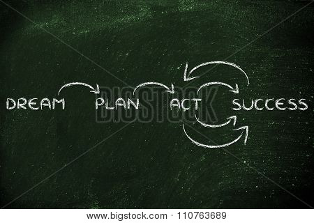 Dream, Plan, Act, Success: Illustration With Words And Arrows