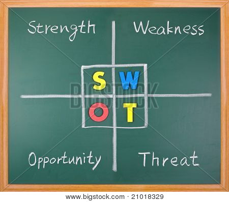 Swot Analysis, Strength, Weakness, Opportunity, And Threat Words On Blackboard.