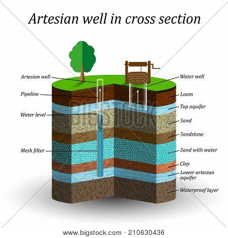 Artesian water well in cross section schematic education poster. Groundwater sand gravel loam clay extraction of moisture from the soil vector illustration.