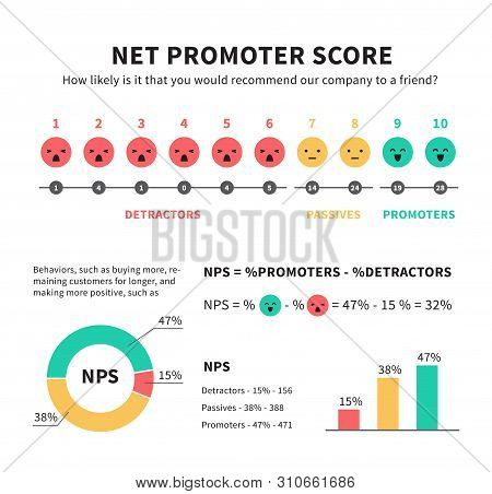 Net Promoter Score Nps Marketing Infographic With Promoters Passives And Detractors Icons Graphics A