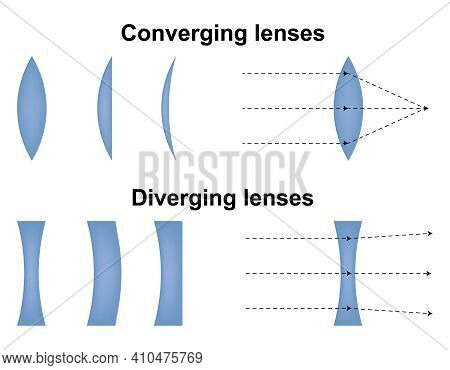Convex And Concave Lens. Optics Physics Icon. Scheme With Light Ray Direction And Bending Through Le