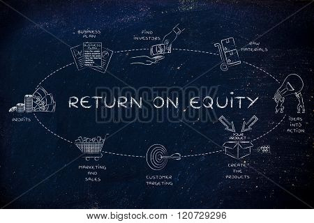 Steps For A Company To Create A Good Return On Equity