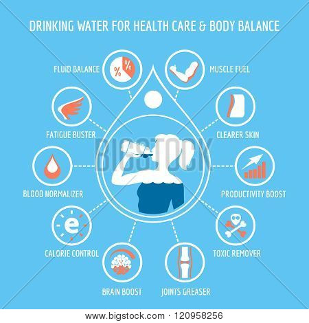 Drinking water for health care infographic