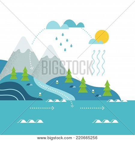 Water Cycle and Mountain River Landscape Flat Vector Illustation. poster