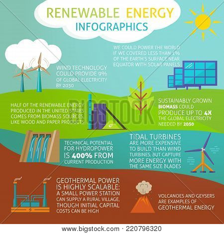 Infographic about renewable energy production with eco power generation symbols. Ecological electricity sources in flat style symbols.