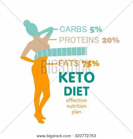Keto Diet Woman Body Figure Meter Ketogenic Card