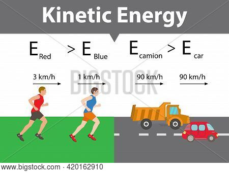 Physics. Kinetic Energy. Energy Conversion. Potential And Kinetic Energy. Science