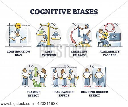Cognitive Biases As Systematic Error In Thinking And Behavior Outline Diagram. Psychological Mindset