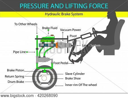 Physics. Hydraulic Brake System. Pascal Principle. Lift Force Of Liquids. Pascal's Law. Buoyancy Of