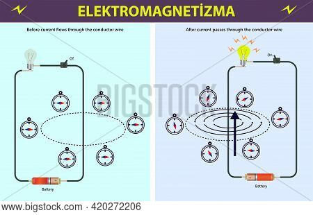 Physics. Electromagnetic Field. Magnetic Field. Conducting Wire And Compass. The Effect Of Conductin
