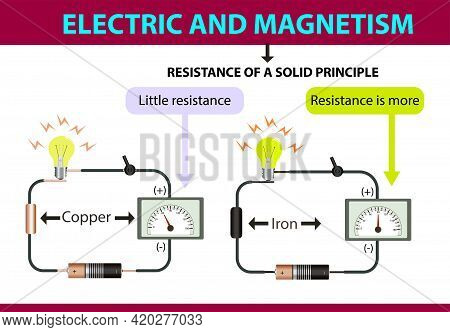 Physics. Electricity And Magnetism. Resistance Of A Solid Principle. Physics Lesson Subject Of Resis