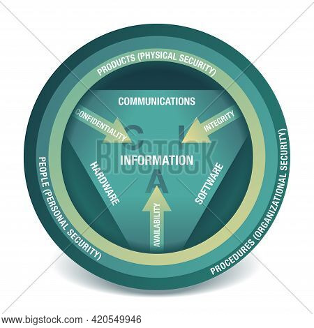 Cia Cycle - Information Security Circle Of Attributes - Qualitiy, Confidentiality, Integrity And Ava