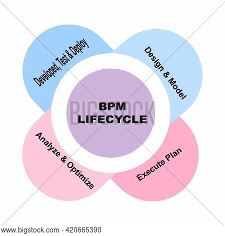 Diagram Concept With Bpm Lifecycle Text And Keywords. Eps 10 Isolated On White Background