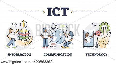 Ict As It Information Communication Technology Term Outline Collection Set. Telecommunications Integ