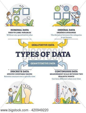 Data Types Diagram In Labeled Educational Classification Outline Diagram. Qualitative And Quantitati