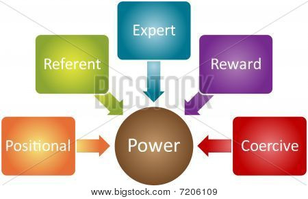 Power Types Business Diagram
