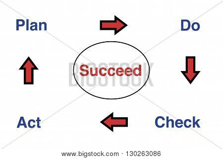 The cycle of success - Plan, Do, Check, Act - Succeed