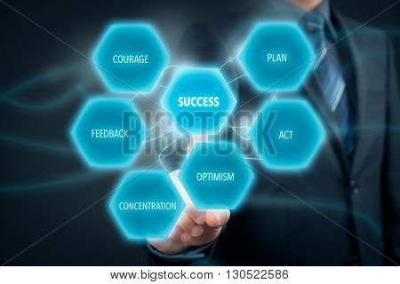 Manager (CEO businessman coach leadership) motivate or plan to succeed. Conditions to be successful: to have plan optimism concentration feedback courage and be active.