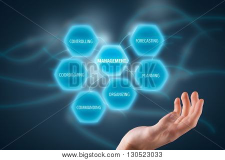 Management concept - managerial six functions: forecasting planning organizing commanding coordinating and controlling.