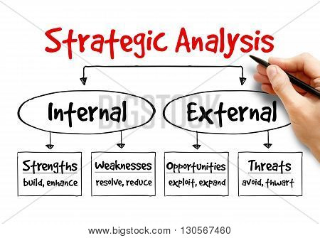 Strategic Analysis flow chart business concept, presentation background poster