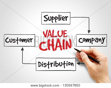 Value Chain Process Steps, Strategy Mind Map