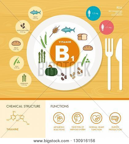 Vitamin B1 nutrition infographic with healthcare and food icons: diet healthy food and well being concept