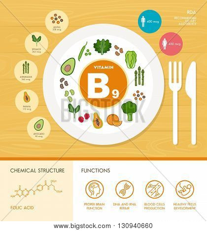 Vitamin B9 nutrition infographic with healthcare and food icons: diet healthy food and well being concept