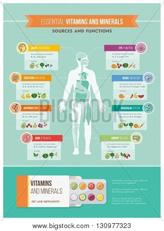 Nutrition vitamins and health infographics: human body organs vitamins benefits and food sources infographic