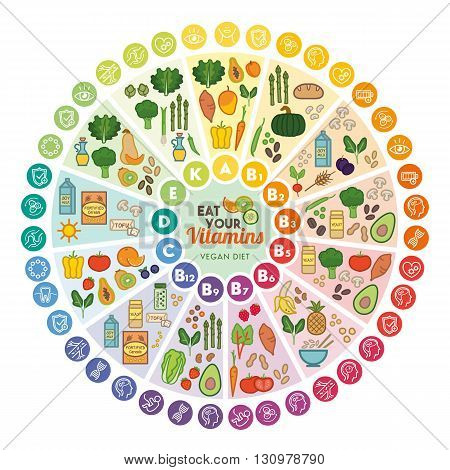 Vitamin vegan food sources and functions rainbow wheel chart with food icons healthy eating and healthcare concept