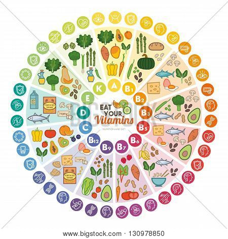 Vitamin food sources and functions rainbow wheel chart with food icons healthy eating and healthcare concept