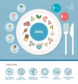 Zinc mineral nutrition infographic with healthcare and food icons: diet healthy food and wellbeing concept poster