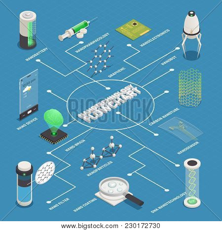 Nanotechnology Applications Isometric Flowchart Poster With Nanomedicine Nanorobots Disease Diagnost