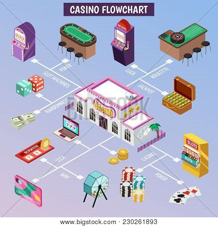 Casino Isometric Flowchart With Slot Machine Poker Cards Roulette Jackpot Lottery Coins Icons Vector