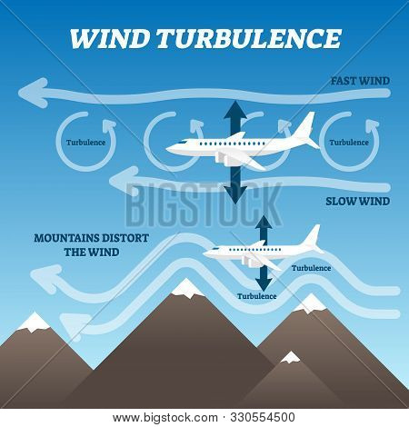 Wind Turbulence Vector Illustration. Labeled Air Rotation Explanation Scheme. Fast And Slow Breeze L